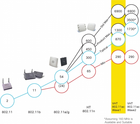 Evolution of Cisco APs
